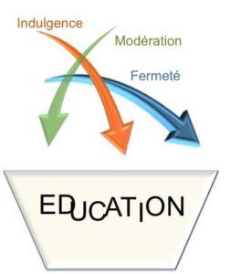 3 ingrédienst de l'éducation